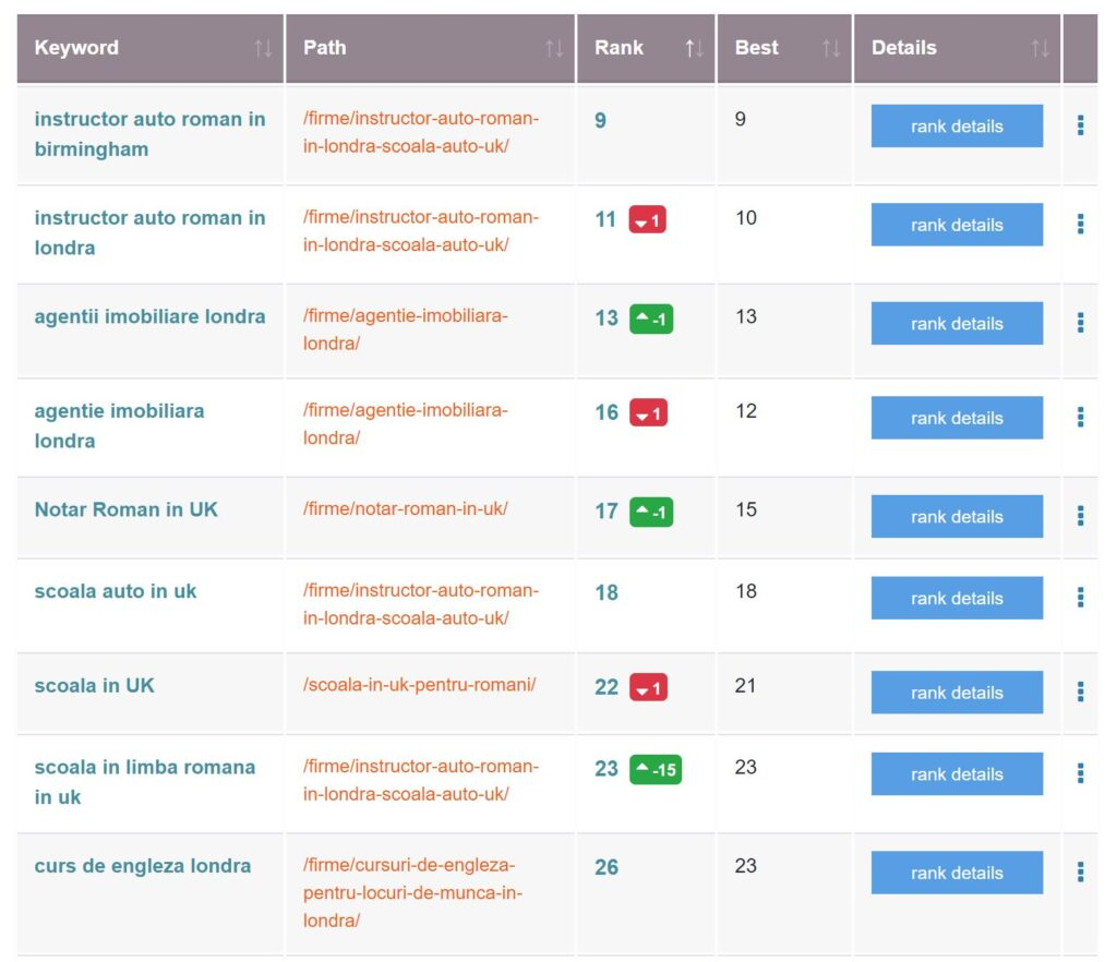 focus pages by squirrly seo